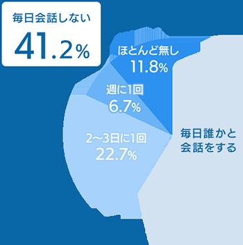 図:単身高齢者の「会話の頻度」(男性)