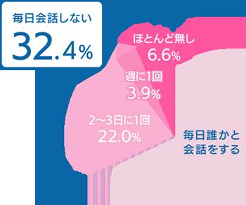 図:単身高齢者の「会話の頻度」(女性)