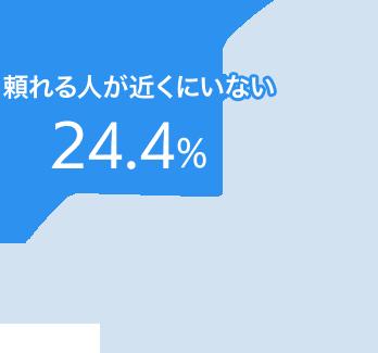 図:「困ったときに頼れる人がいない」割合(男性)